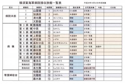 横須賀海軍病院接収旅館一覧