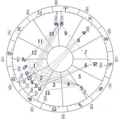 占星学ホロスコープ by占いとか魔術とか所蔵画像
