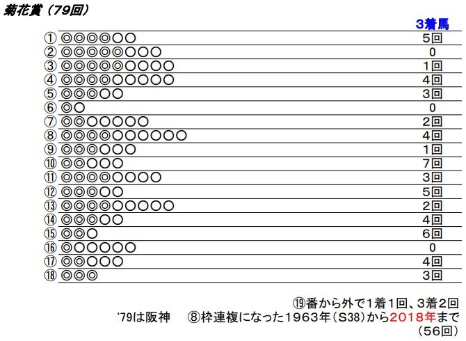 19 菊花賞