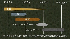 隧道素材の変遷
