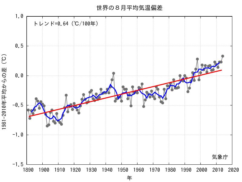 平均気温推移(8月)-min