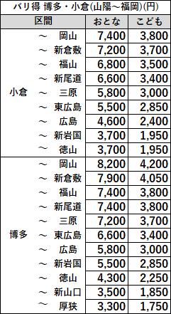 バリ得こだまのおねだん中国~福岡