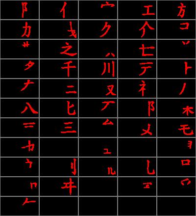 ひらがな ひらがな カタカナ 表 : Japanese Alphabet Katakana