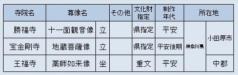 小田原方面観仏先