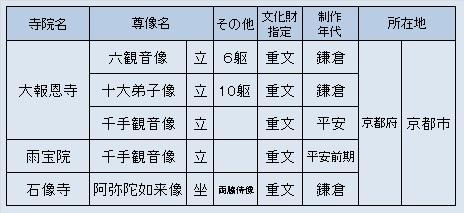 京都・西陣方面観仏先