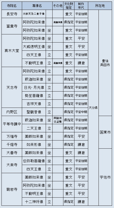 国東・宇佐方面観仏先