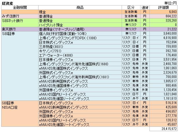 総資産(2015.7)