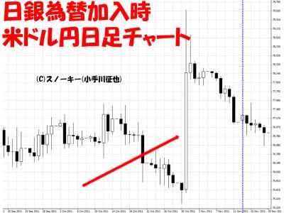 2011年10月31日日銀為替加入時米ドル円日足チャート