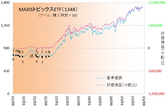国内株式150802