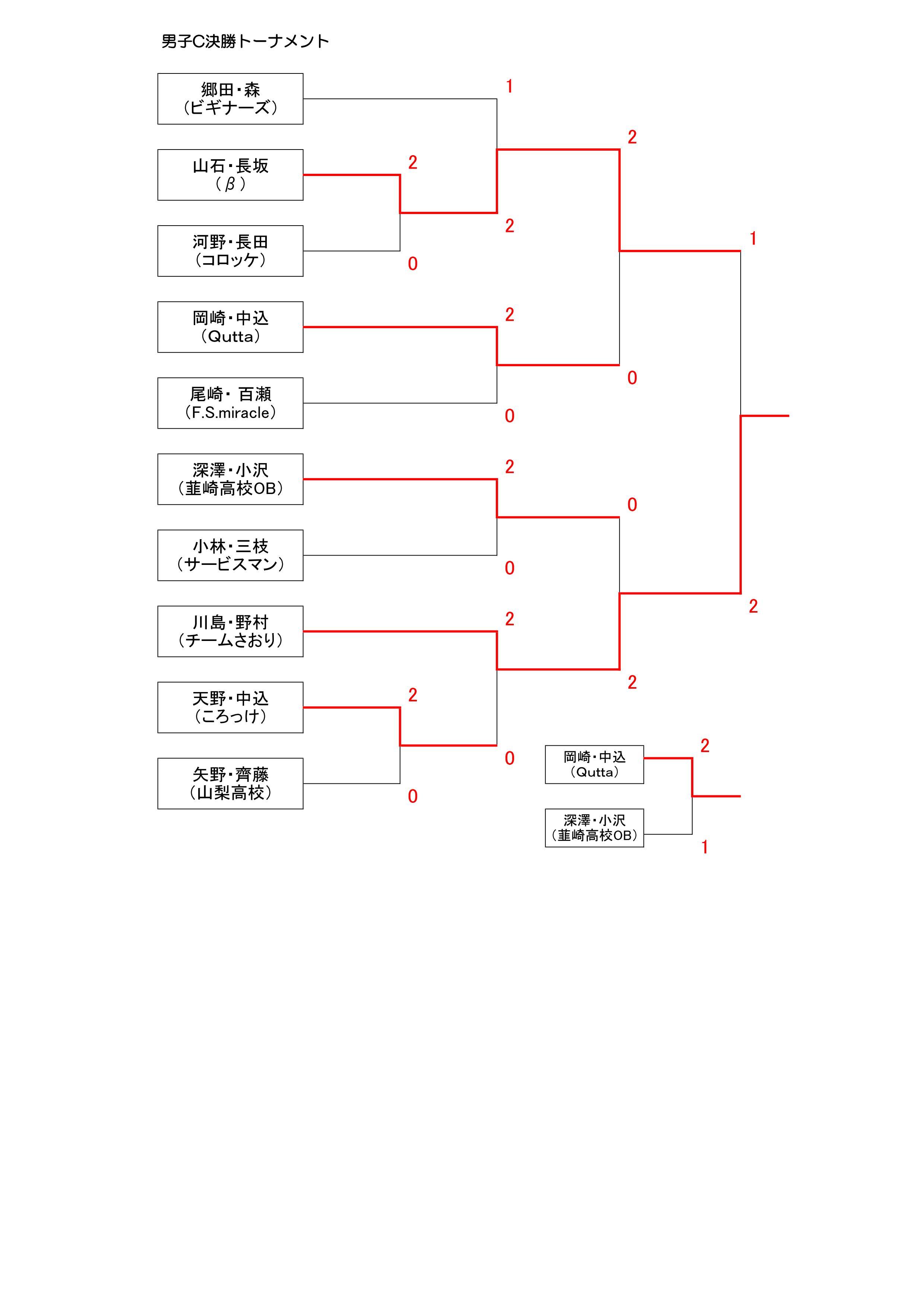 18男子Cトーナメント結果