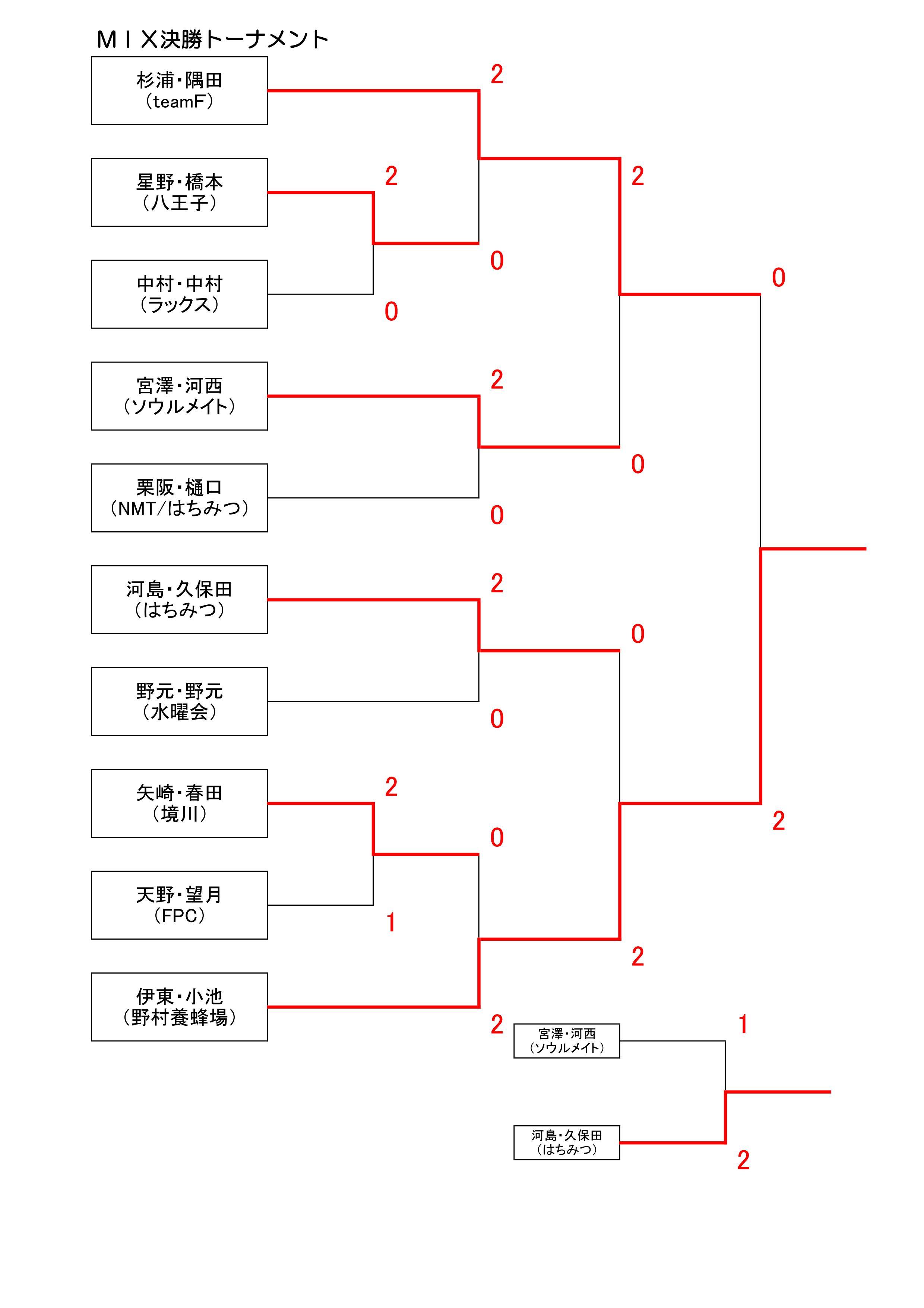 18MIXトーナメント結果