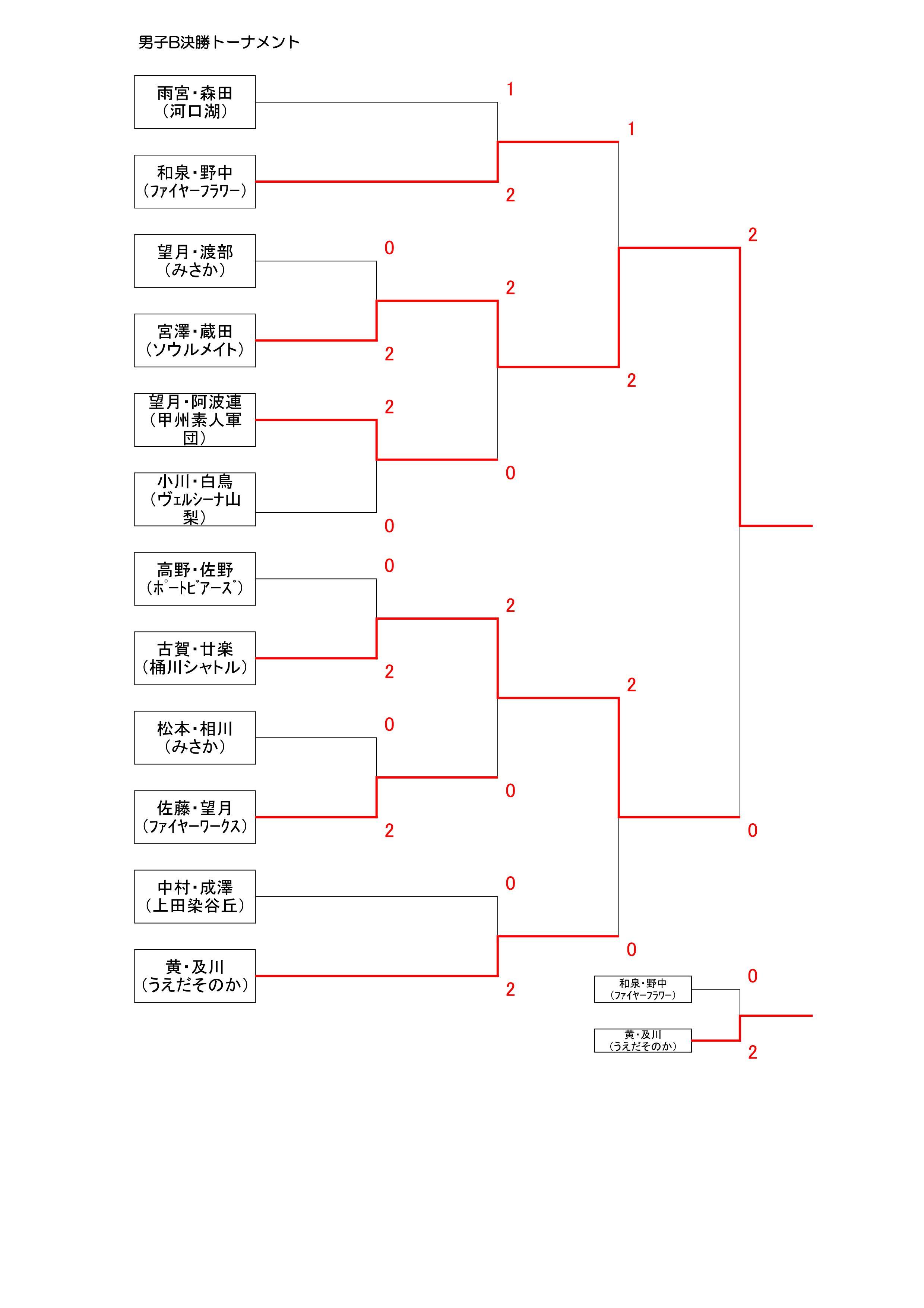 18男子Bトーナメント結果②