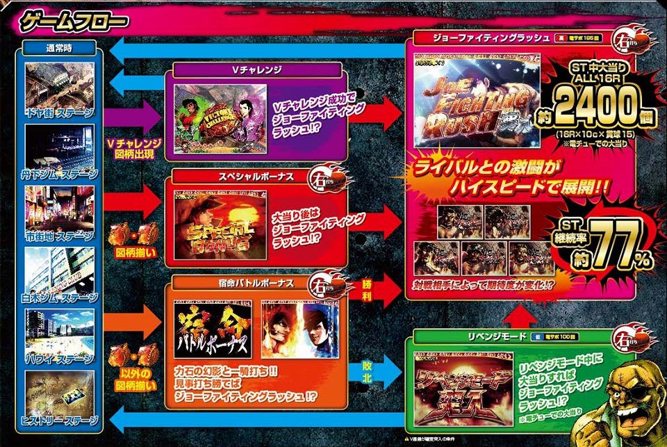 体験無料のパチンコ&スロットオンラインゲーム『777タウン.net』 サミーの最新機種「ぱちんこCRあしたのジョー」が早くも登場!インパクト大の「パンチギミック」は必見