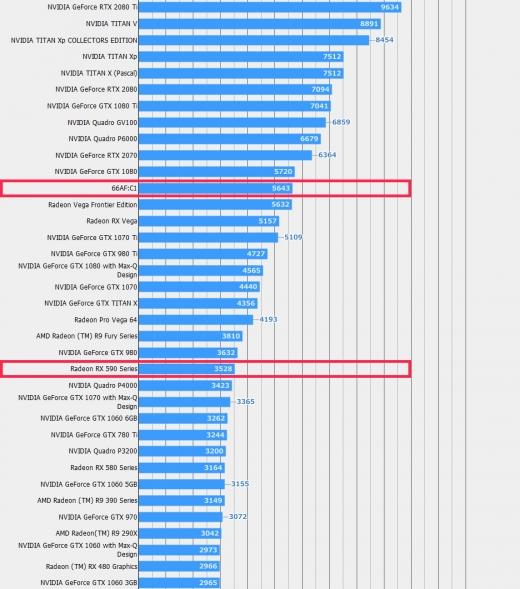 Vega 20, Radeon RX 590 Final Fantasy XV Benchmark result 4K Low (2018年10月26日)