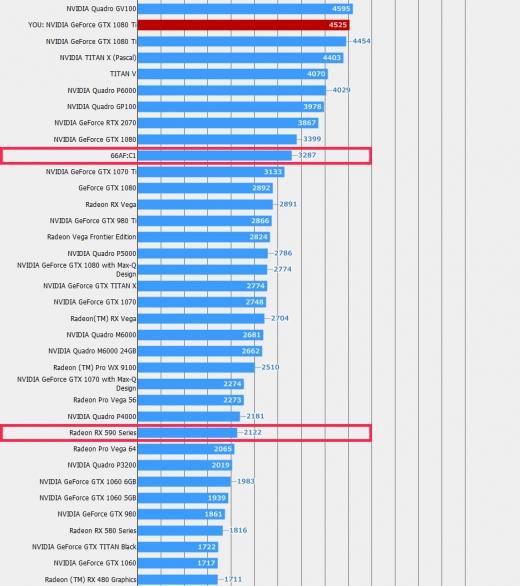 Vega 20, Radeon RX 590 Final Fantasy XV Benchmark result 4K High (2018年10月26日)