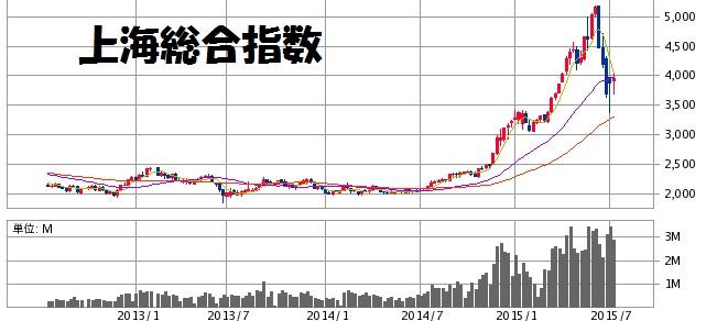 上海総合指数