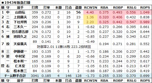 1943年阪急打線 - 日本プロ野球R...