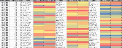 脚質傾向_福島_芝_1200m_20150101~20150712