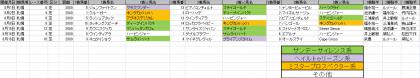 馬場傾向_札幌_芝_2000m_20150101~20150816