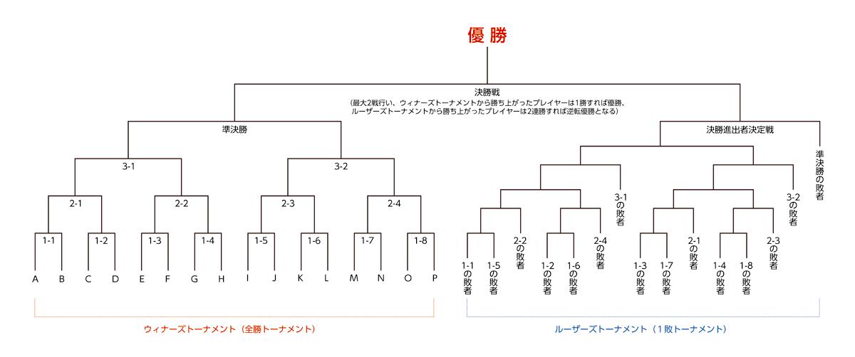 double_elimination16.png
